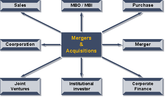 Different types of Mergers and Acquisitions (M&A)